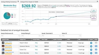 Atlassian Snaps Up Chartio For Data Visualization