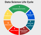 Data Science Life Cycle and it's stages.