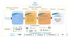 Data Science - Building Blocks